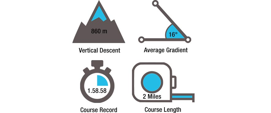 Race course stats
