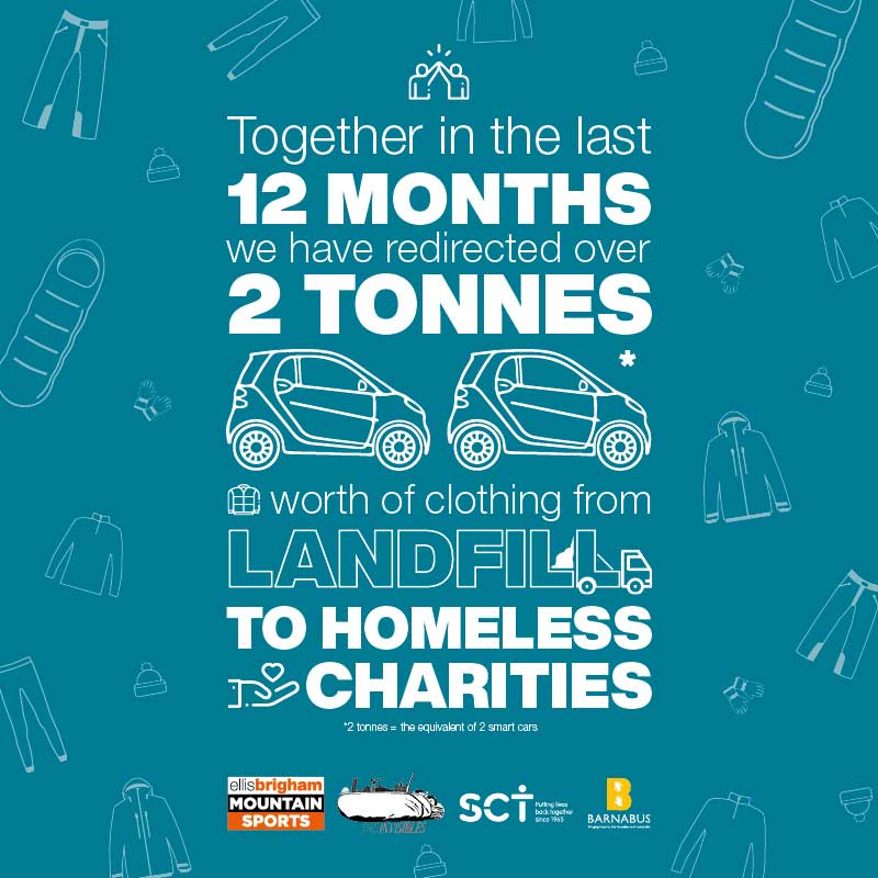 Charity Donations So Far